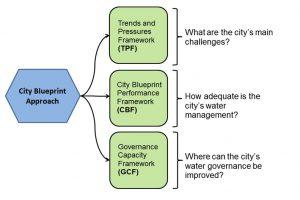 city-blueprint